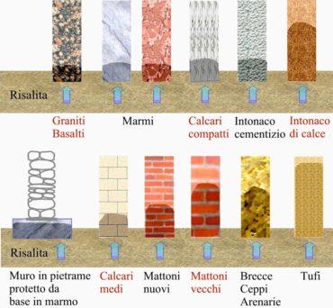 umidità-risalita-materiali