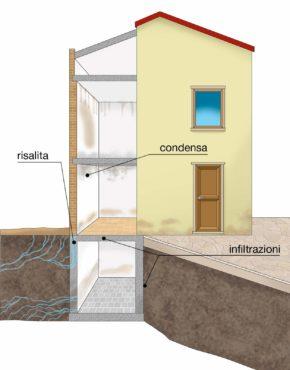 umidità-risalita-casa
